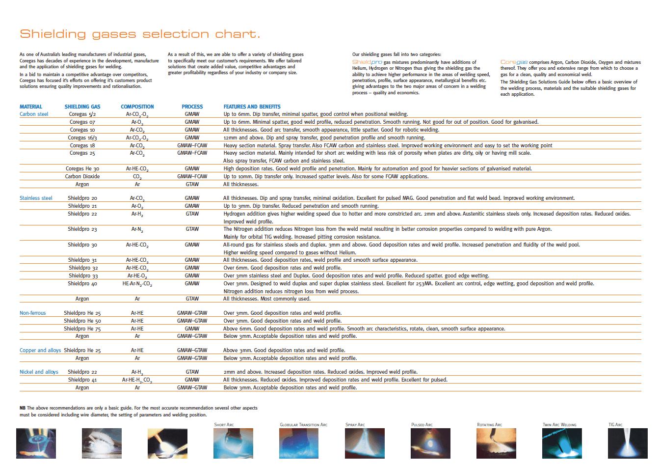 Shielding Gases Selection Chart