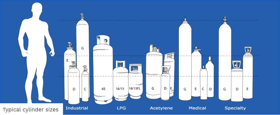 Typical Cylinder sizes